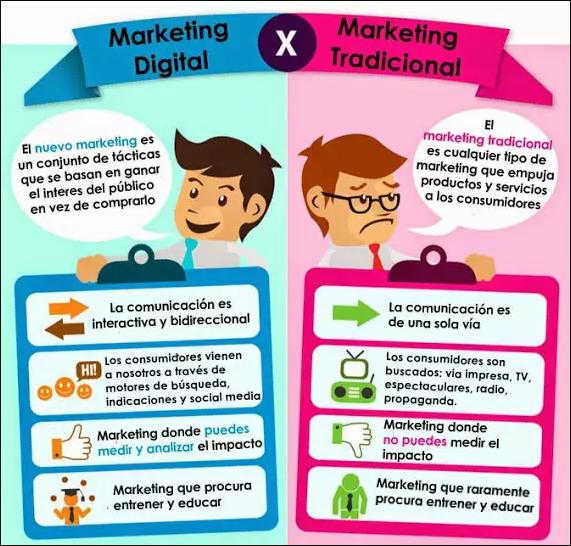 Marketing digital para pymes
